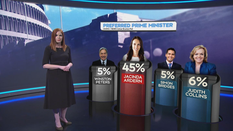 Preferred PM in the 1 NEWS Colmar Brunton Poll for June.