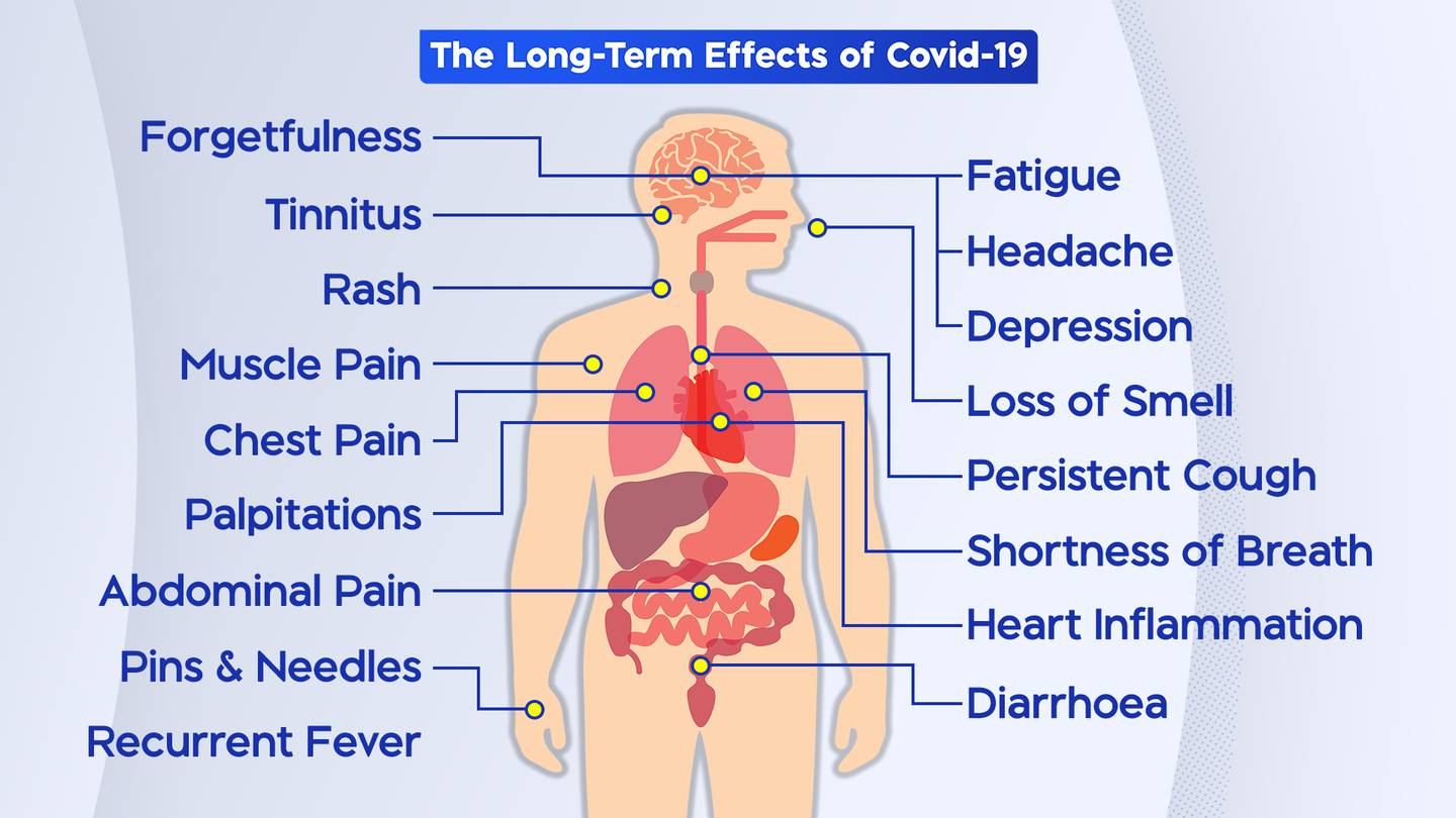 Some long-term effects of Covid-19 according to the WHO.